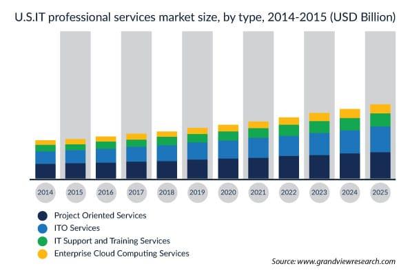 professional services market 2014-2015